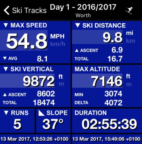This seasons top speed on skis