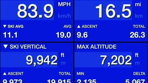 One of our crew clocked just under 84mph yesterday in #whistlerblackcomb anyone got over 100mph?
